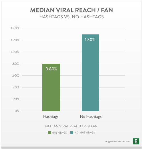 Median-Viral-Reach-for-Hashtags