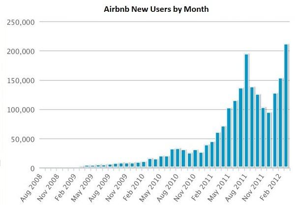 Statystyki wzrostu Airbnb