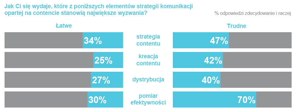 wyzwania polska content marketing