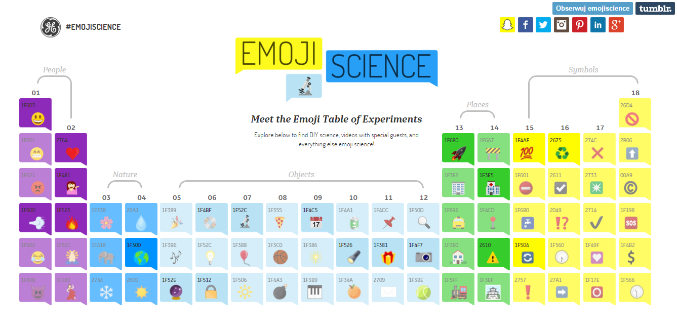 emoji science