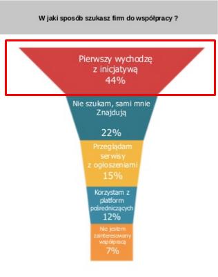 Polska Blogosfera, zarabianie na blogach